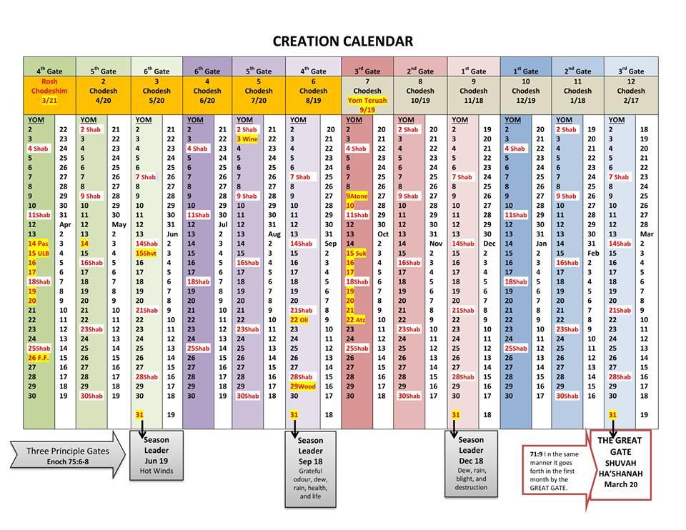 The Ancient Enoch Calendar Based on Qumran Dead Sea Scroll